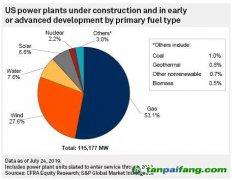 【数据】美国有115吉瓦的发电装机在建,天然气、风电、光伏各占多大比例?