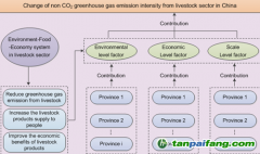 新疆生地所在我国畜牧业温室气体减排研究中获进展