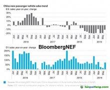 刺激政策将利好中国新能源汽车市场