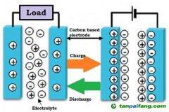 超级电容器能代替电池吗?