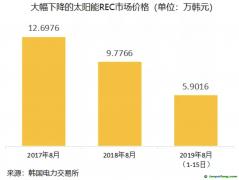 绿证价格暴跌 韩国光伏企业陷入危机