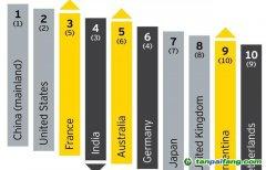 安永发布2019可再生能源国家吸引力指数发布 中国蝉联第一