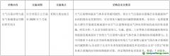 北京市:环保资金-大气污染治理与温室气体减排协同路径研究项目招标公告
