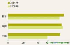 碳足迹占生态足迹的比重有多大?