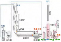 水泥工业几种CO2捕获工艺介绍