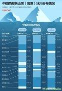 中国82%的西部冰川在退缩
