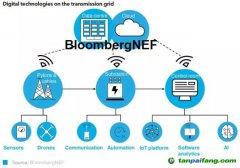 欧洲电网企业的数字化转型