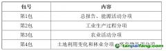 甘肃省生态环境厅-甘肃省生态环境厅2016、2018年度省级温室气体清单编制项目-竞争性磋商公告