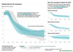 未来十年减排45% 本世纪中实现净零碳排