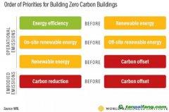 要实现零碳建筑,要做到这四个优先