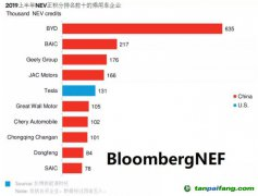 中国新能源汽车积分政策下谁主沉浮?