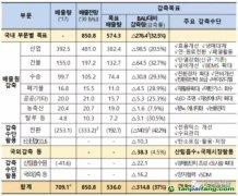 韩国确定第三履约期政策,海外CDM项目投资或将爆发