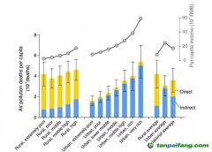 中国居民消费与空气污染健康影响的不平等性