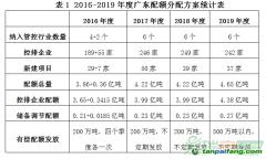2019年度广东省碳排放配额分配实施方案解析