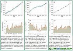 气候变化或难以挽回?联合国报告:地球大气温室气体浓度创新高
