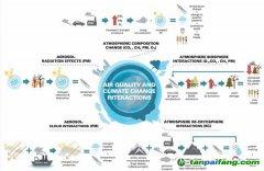 温室气体和空气污染物有什么样的关系?