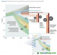 联合国:要实现1.5摄氏度温控目标,未来10年每年全球碳排放需减少7.6%