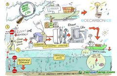 船载碳捕集与封存技术将实现负碳海洋运输
