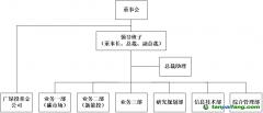 广州碳排放权交易所组织架构