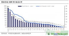 CER市场:由辉煌跌至谷底