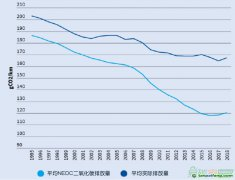 欧盟汽车工业低碳化进展