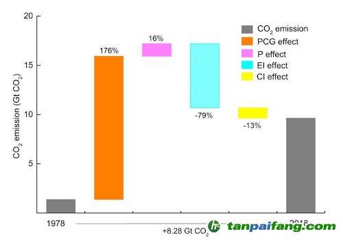 GDP碳排放_图文 世界五强近30年单位GDP碳排放
