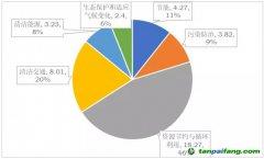 绿色金融支持甘肃省高质量发展