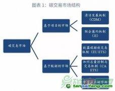 国内外碳市场的发展