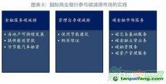 国际商业银行参与碳金融市场的实践