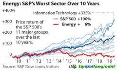 """全球油气公司前景""""稳定""""?在标普指数中只剩4%!"""