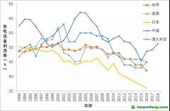 王志轩:煤电利用小时下降是必然趋势