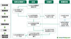 天津试点碳交易基本流程