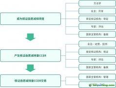 CCER产生和交易的整体流程