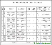 浙江稠州银行15亿元绿债资金已投放 近五成投向生态保护和适应气候变化行业