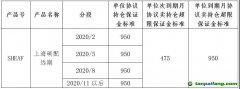 上海清算所调整上海碳配额远期保证金标准通知