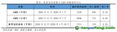 任泽平:疫情对中国经济的影响分析与政策建议