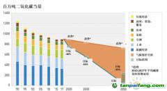 回首十载 德国能源转型的初衷