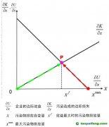 科斯定理:市场的真谛不是价格,而是产权