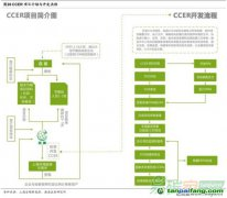 CCER中国核证减排项目介绍