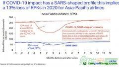 国际碳市场机制:疫情冲击下航空减排的必由之路