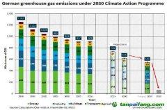政策力度不足 德国2030年气候目标恐难实现
