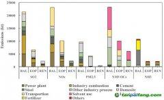 中国大气污染减排潜力与成本估算