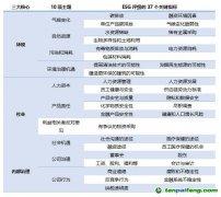 海外主流ESG评价体系