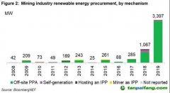 """齐力""""脱碳""""!过去十年全球矿企采购清洁能源电力达5.9GW"""