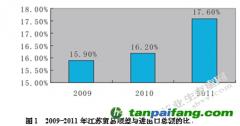 外贸在江苏省发展低碳经济中的作用研究