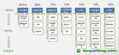 绿色工厂评价指标包括哪些内容和流程?