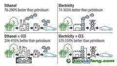 【生物质能】电动汽车、乙醇汽车,哪个更减排?