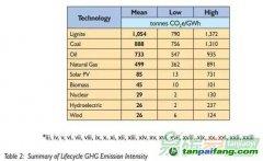 【数据】不同机构对于各种电源全生命周期碳排放的估值综述