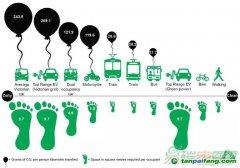 【数据】一张图看清交通出行碳足迹:汽油车、电动车、摩托、公交、火车...