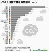 """此国人均碳排放近40吨,全年超过220天""""不宜外出"""""""